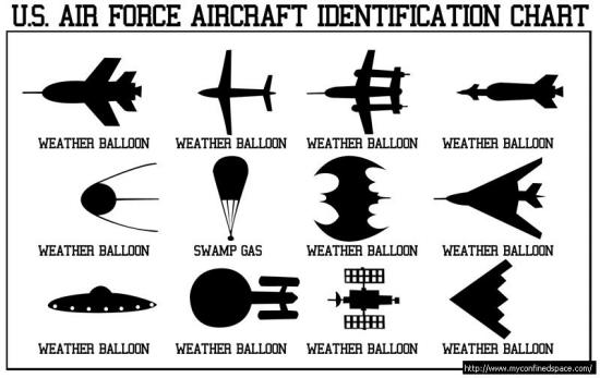 Novidades caso Varginha Usaf-aircraft-identification-chart