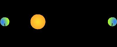 1. Planet at aphelion 2. Planet at perihelion 3. Sun
