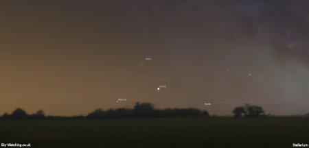 A beautiful celestial triangle appears just before sunrise this morning, look to the south east at 06:30 (UTC) to see the thin crescent Moon over Venus and Mercury - (click to enlarge) - Credit: Sky-Watching/Stellarium